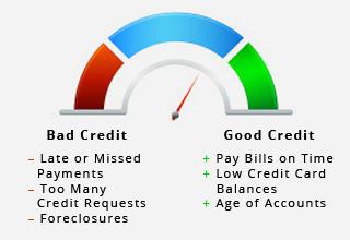 credit score range factors